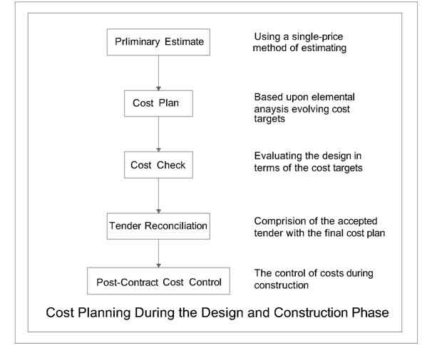 cost planning in construction